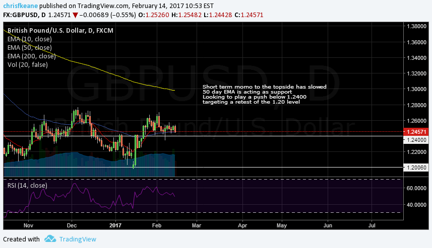 GBPUSD keying in on the 1.2400 level.  Looking to play a break targeting 1.2000