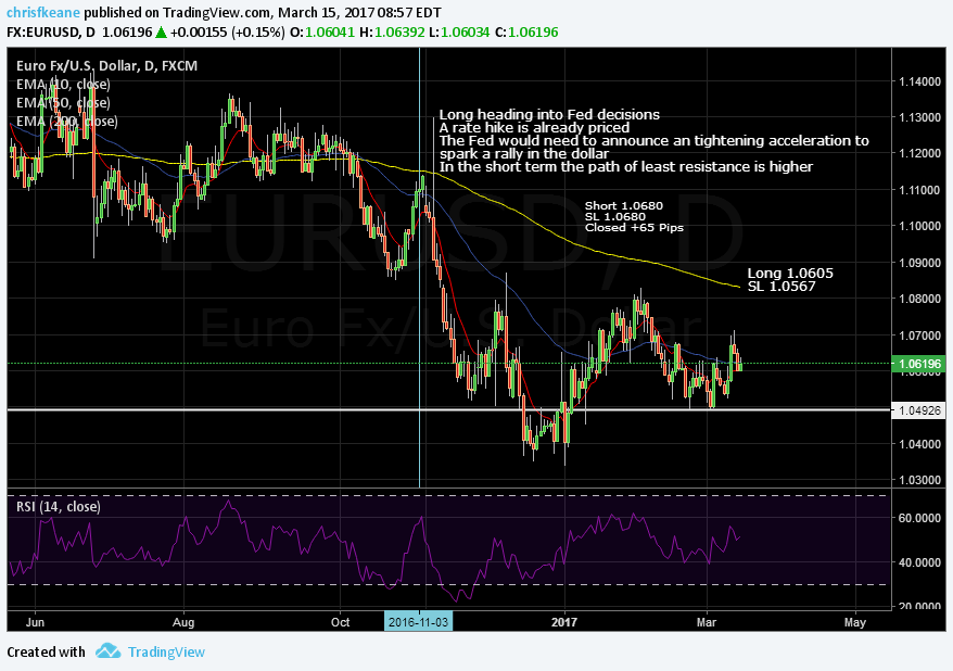 EURUSD long heading into FOMC…  Rate Hike already priced into the market