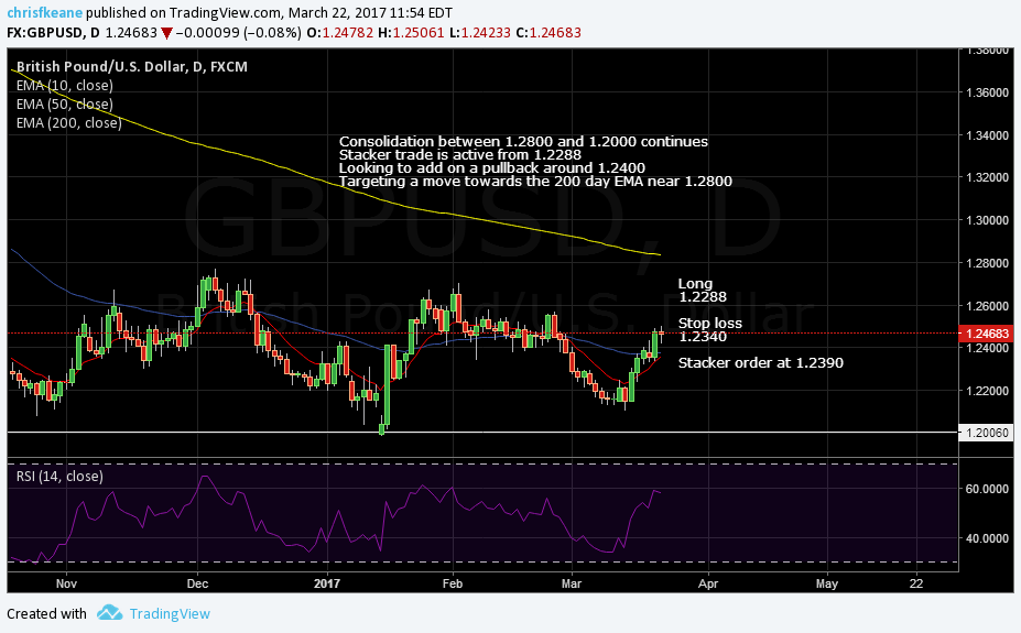 GBPUSD holding long looking to add.  Targeting 200 Day EMA around 1.2800