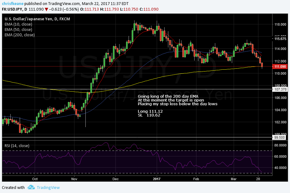 USDJPY Risk aversion has pushed the pair to the 200 day EMA.  Going Long targeting a move back towards 114