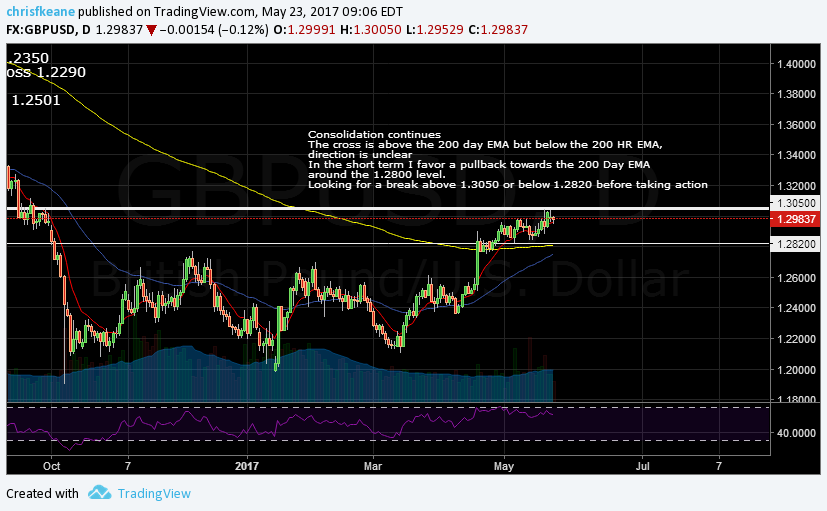 GBPUSD consolidation continues.  looking for a break of the 1.3050/1.2820 level