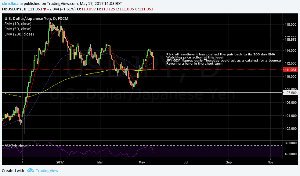 USDJPY testing the 200 day EMA.  Considering gong long after GDP data is released