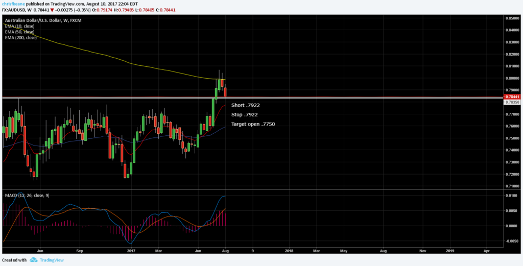 AUDUSD  Stop has been moved to BE.  looking to add on a break below .7835