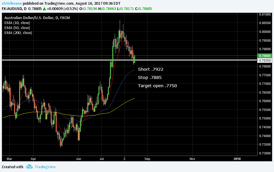 AUDUSD summer trading in effect.  Moving stop to .7885.  Attempting to bounce at support