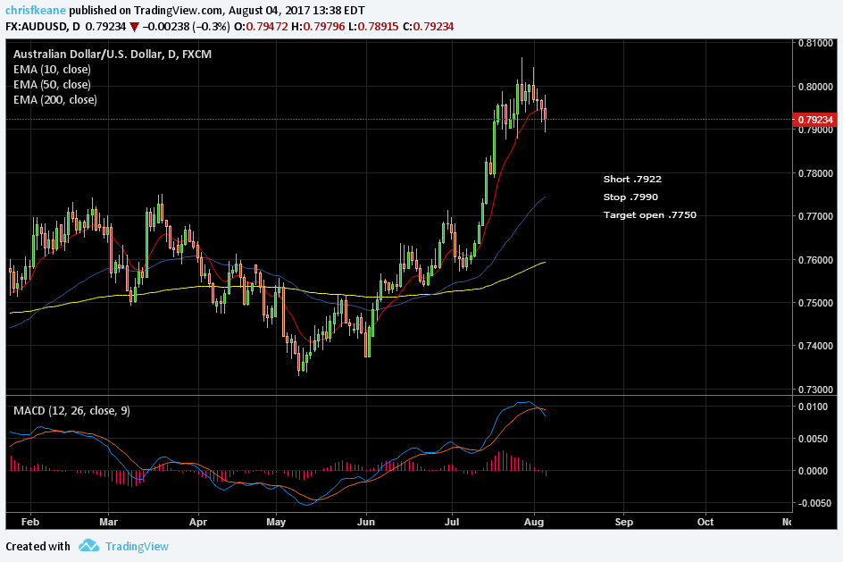 AUDUSD Looking heavy. Shorting bounce off 200 week plus hrly cross.   looking to add on a break below .7870