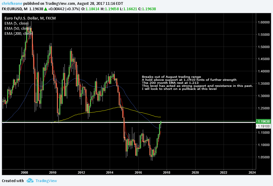 EURUSD Climbing towards the 200 month EMA.  Could find profit takers.
