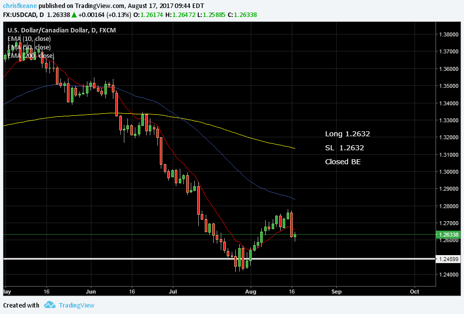 USDCAD Nothing risked nothing gained.  Closed Breakeven