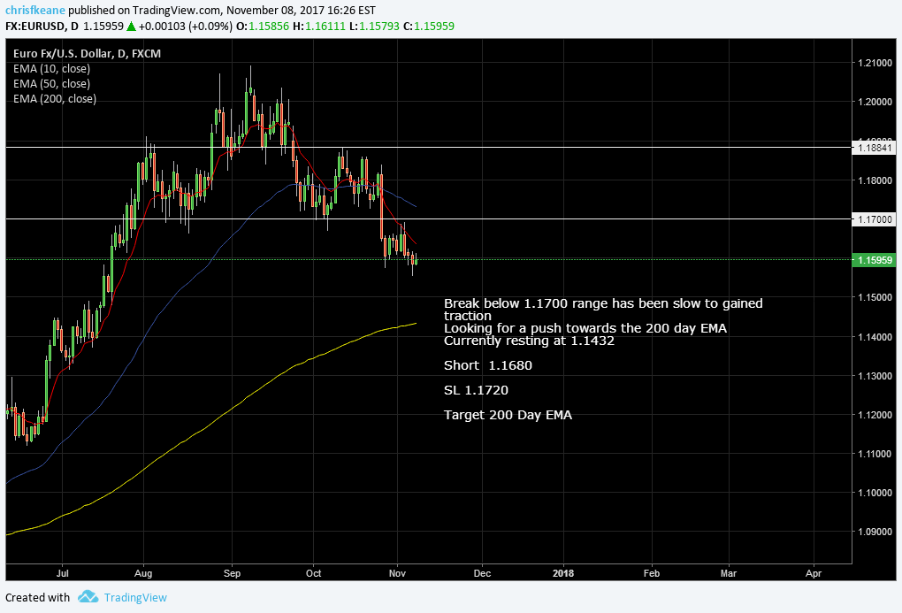 EURUSD Flagging after break lower.  looking for a push to the 200 day EMA.