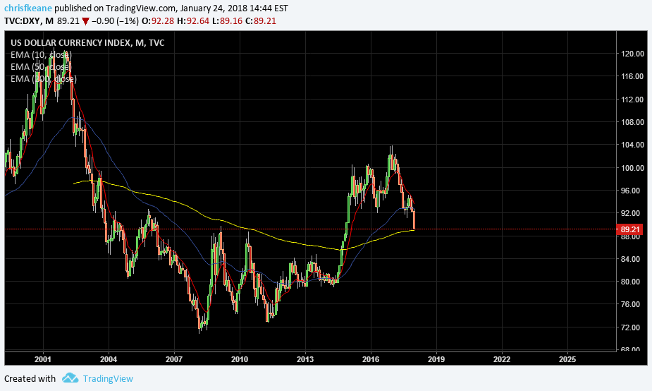 DXY dollar index sneaking up to support at the 200 month EMA