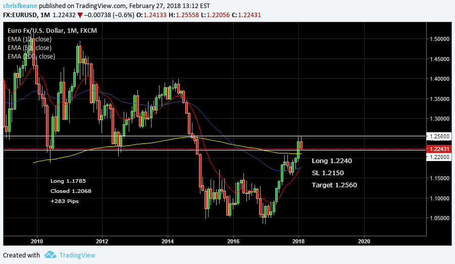 EURUSD 10 Week EMA just below