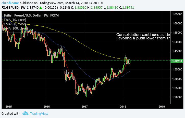 GBPUSD consolidating around the 200 week EMA.  Favoring a push lower