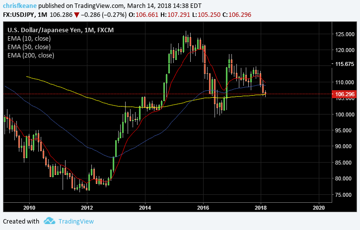 USDJPY finding support at the 200 Month EMA.  Looking for clarity on trade issues before acting
