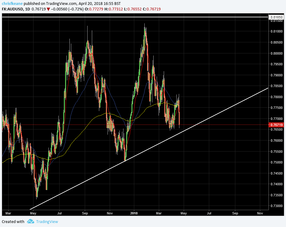 AUDUSD looking for a 1 HR ema Cross higher to go long