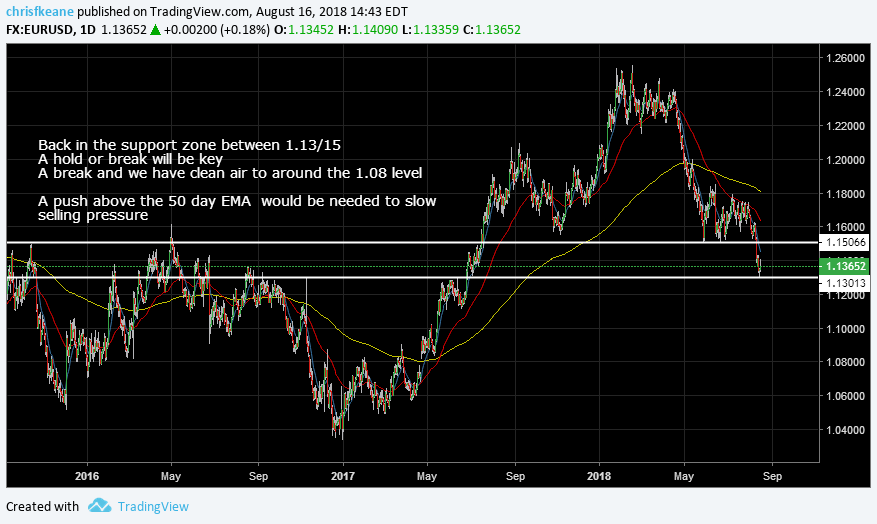 EURUSD tickling support between 1.13/15.  Hold or break is key.