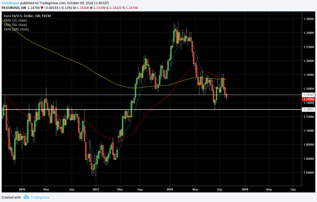 EURUSD 200 week is resistance