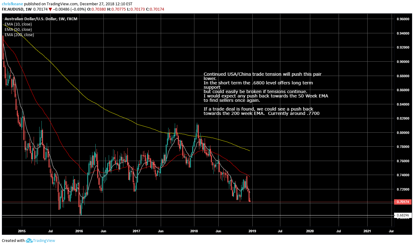 AUDUSD USA/ China trade tension leading the way.  2019 trading plan.